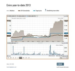 eniro_year-to-date2013