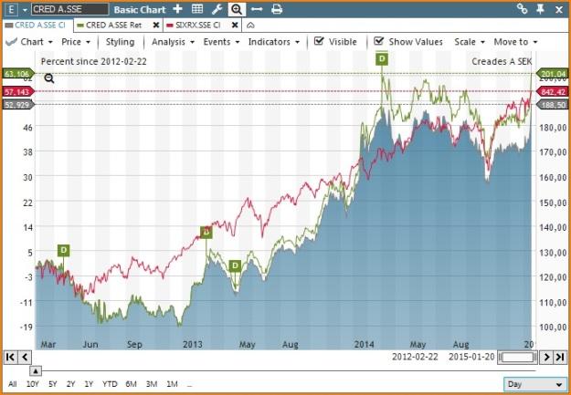 Sedan intåget på börsen den 22 Creades har totalavkastat i genomsnitt +18 % per år