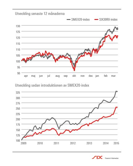 Indexuteckling för SMEX20 och SIX30RX. Källa: SIX News.