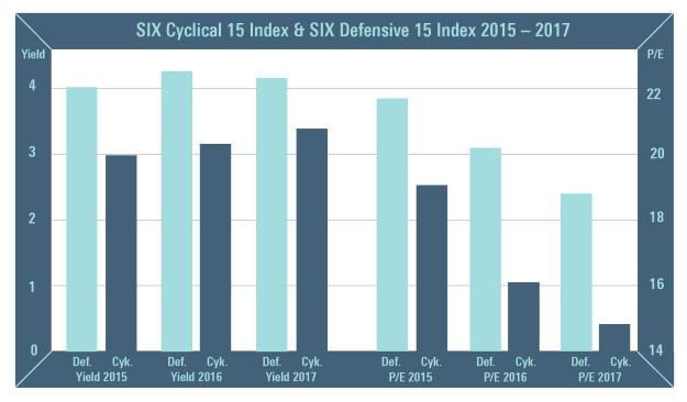 Cykliskt vs Defensivt_blue 20150624