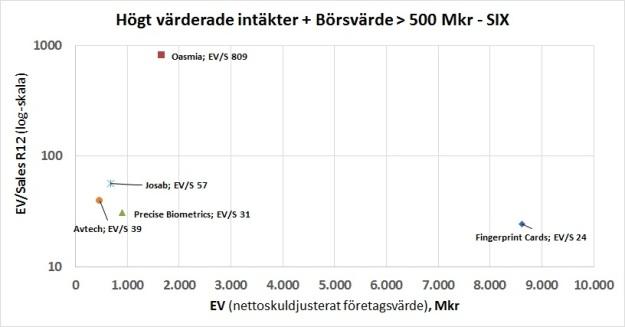 Högvärderat EV Sales 2015-06-22