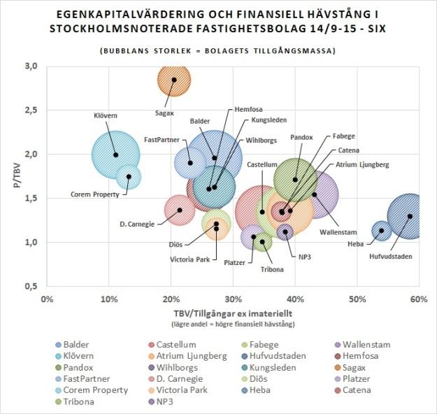 Fastighet Q2 graf 1