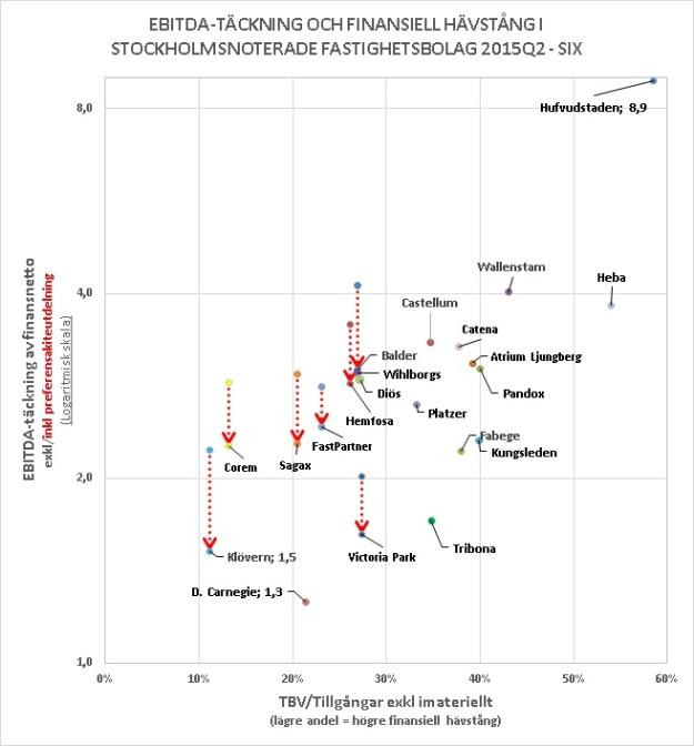 Fastighet Q2 graf 2