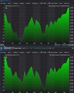Brentoljan stiger till högsta nivån sedan december
