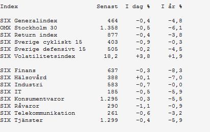 Indexsektor