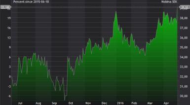 Nobinas aktieutveckling sedan börsnoteringen i juni 2015. Källa: SIX Edge