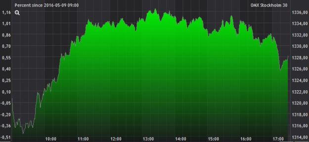 börsen 9 maj