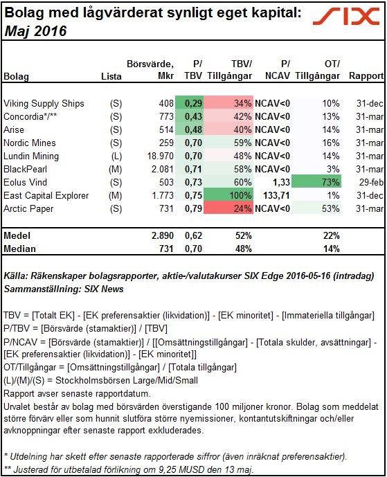 Svenska börsbolag med låg PTBV-värdering, maj 2016 (2016-05-16) - SIX