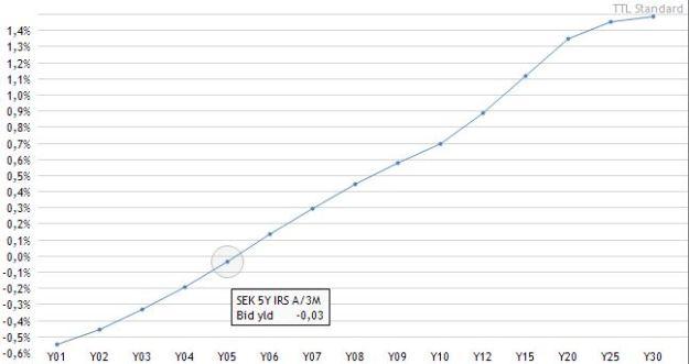 SEK swap curve vs 3M