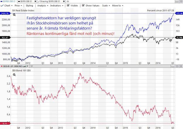 SIXREX vs SIXRX vs svensk 10-årig statsränta, 5-årsgraf 2016-07-28