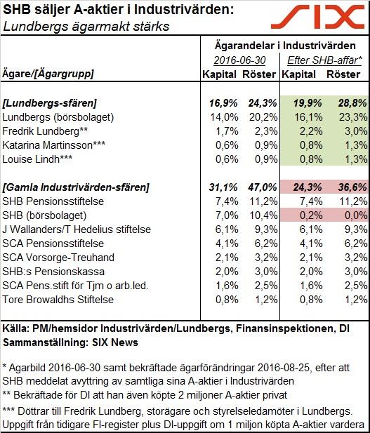 Maktbalans i Industrivärden efter SHBs A-aktieförsäljning